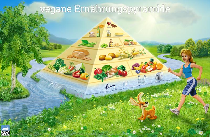 vegane Ernährungspyramide
