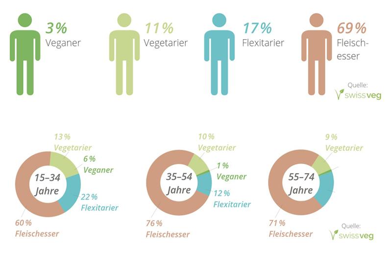 Studienergebnisse von Swissveg zum Thema vegan/vegetarisch